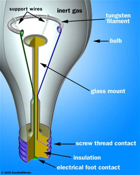 How Do Lights Work by Light Bulb Structure Howstuffworks