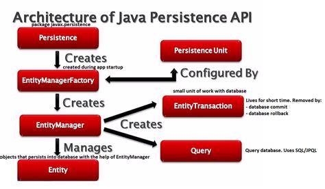 repository pattern java jpa java persistence api jpa manvir singh basra