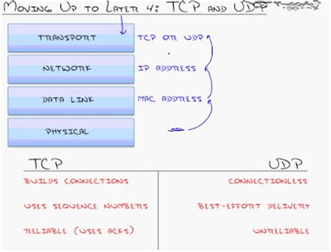 love thy network: basic tcp/ip: tcp and udp communication