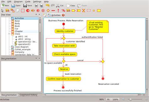 umbrello sequence diagram uml elements