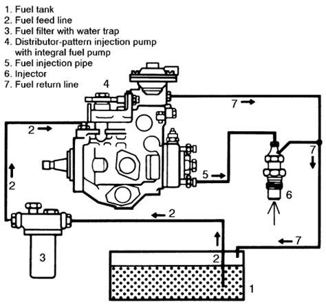 diesel fuel diagram repair guides diesel fuel system diesel fuel system