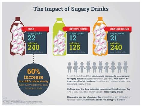 energy drink vs soda sugary drinks choosehealthla