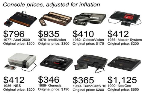 i prezzi di tutte le console dal 1977 ad oggi infografica