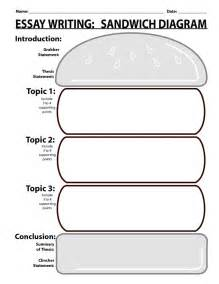 Writing conclusions worksheet also essay writing sandwich diagram