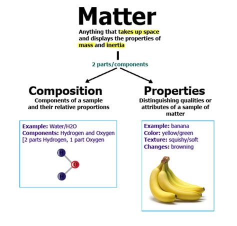what are the matter physical and chemical properties of matter science station
