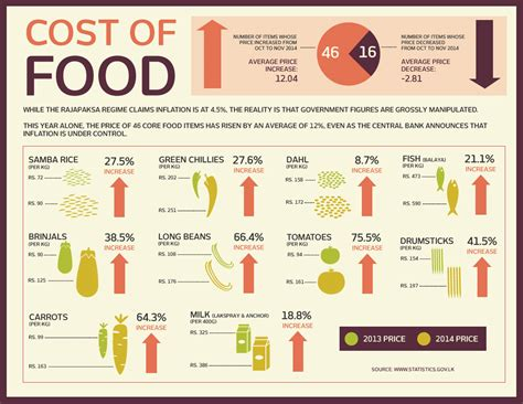average cost of food infographic rajapaksa s lies and the real cost of living