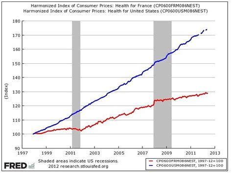 french healthcare inflation vs us healthcare inflation in