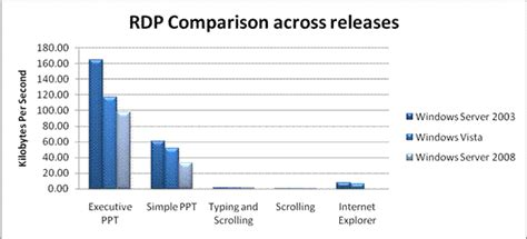 best remote desktop protocol top 10 rdp protocol misconceptions part 2 enterprise