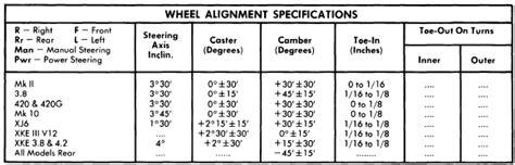 volvo xc90 wheel alignment specs repair manuals 1962 72 jaguar wheel alignment