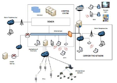 scada architecture diagram scada network architecture flatblack co