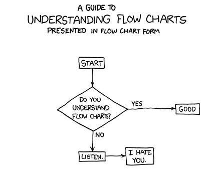 flowchart membuat visa flow diagram app ipad choice image how to guide and refrence