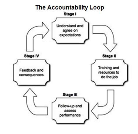 what the accountability loop means for your business | new