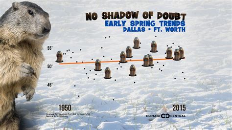 groundhog day espa ol climate matters archive 2016 climate central
