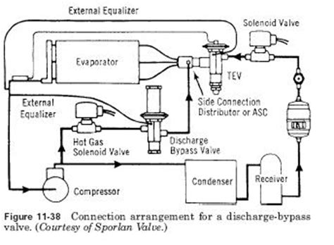 discharge bypass valve connection