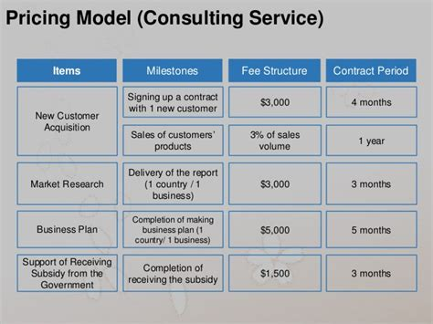 Cost Of A Columbia Mba by Pricing Model Consulting Service Items