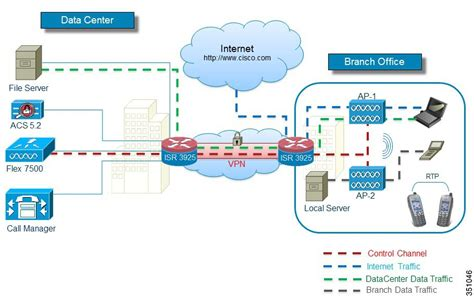 Office Of The Controller by Enterprise Mobility 8 1 Design Guide Flexconnect Cisco