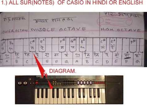 keyboard tutorial in hindi piano casio knowledge in hindi swar or notes must watch