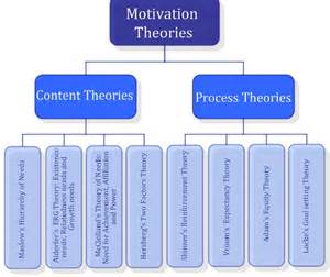 Figure 1 motivation theories source author s own figure