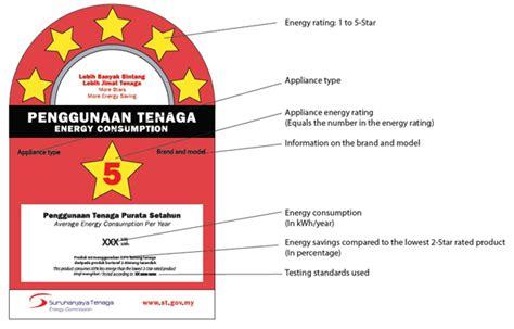 energy saving air conditioner malaysia how a malaysian home can maximise energy efficiency