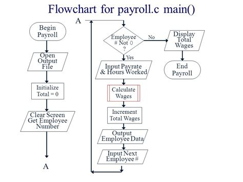 payroll flowchart exle payroll cycle flowchart flowchart in word