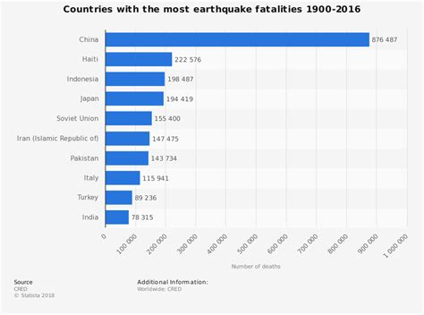 earthquake statistics wms8bluescience shake rattle and roll