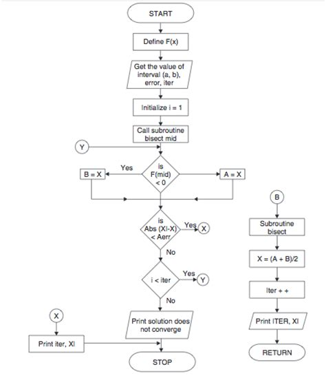 flowchart for bisection method bisection method algorithm and flowchart code with c