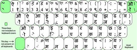keyboard layout for unicode hindi html hindi fonts download kruti dev megganaughty