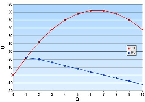 total utility vs marginal utility file marginal utility png wikimedia commons