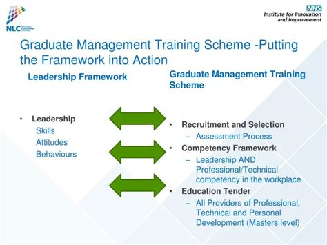design management graduate schemes ppt the nhs leadership framework powerpoint presentation