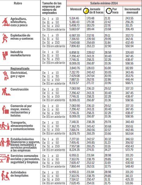 tabla de salarios minimos de ley 2016 costa rica honduras pactan aumento del 7 5 al salario m 237 nimo para