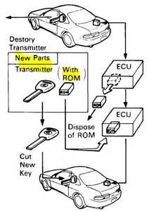 93 sc300 wiring diagram get free image about wiring diagram