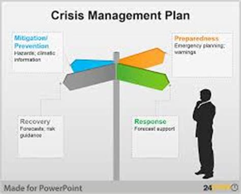 Mba In Self Management And Crisis Management by Ibs India