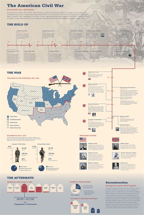 us map timeline the american civil war infographic e learning infographics