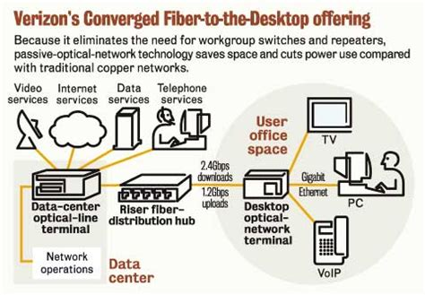 fios home network design verizon fios tech heading to enterprises network world