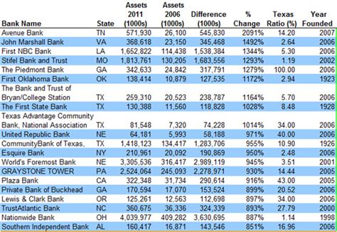 banks list local community banks lead list of fastest growing banks in us