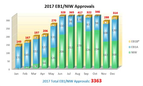 greencard applications for eb 1a b and eb 2 niw eb1 green card approval rate infocard co