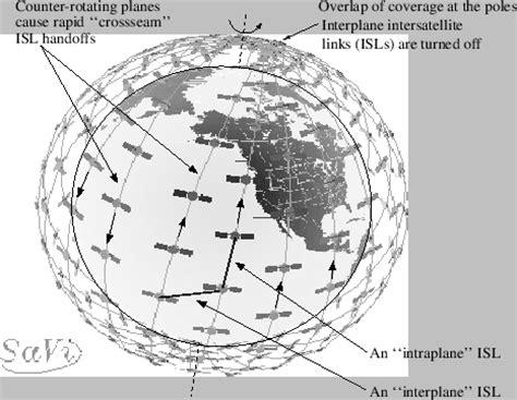 17.1.2 low earth orbiting satellites