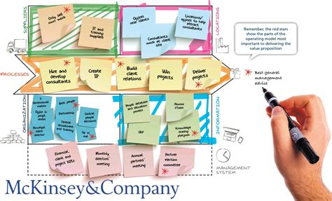 Mckinsey Hires From Which Mba Schools by The Operating Model Canvas For Mckinsey And Co