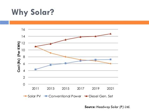 price per kwh solar solar water swp in india quot research thesis presentation quot