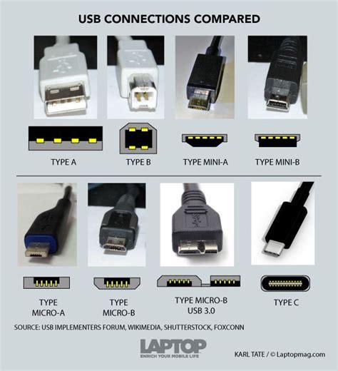 Konektor Converter Mircousb Iphone Lightning Connector usbc connector explained 150310b computing