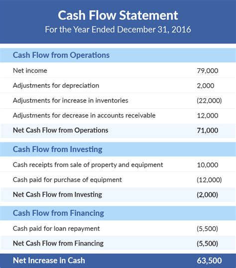 cash flow statement format excel indirect method cash flow statement indirect method exle excel and how