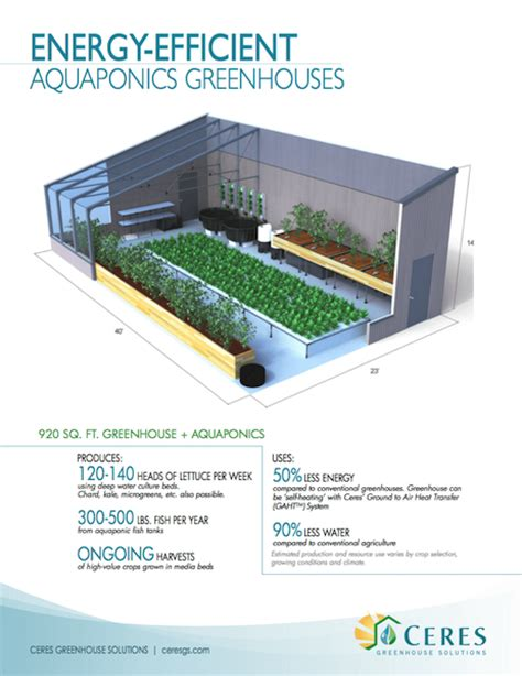 Castle Home Plans energy efficient aquaponics greenhouses ceres greenhouse