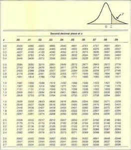 statistical tables csi college now math113