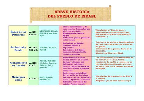 israel la historia del pueblo arquehistoria breve historia del pueblo de israel