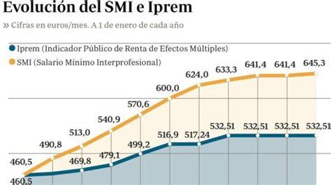 indice para subida sueldos en 2016 salario m 237 nimo interprofesional smi e iprem 2018 blog