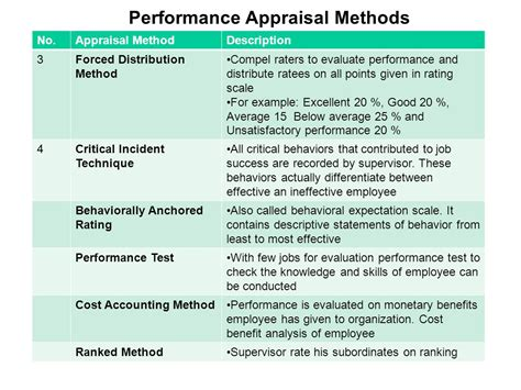 Performance Appraisal Methods Appraising And Managing Performance Ppt