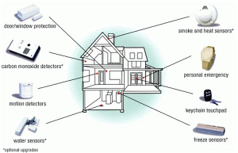 design your own home security system how to create your own home alarm uk home improvement blog