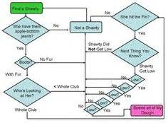 whip it flowchart 1000 images about on flowchart
