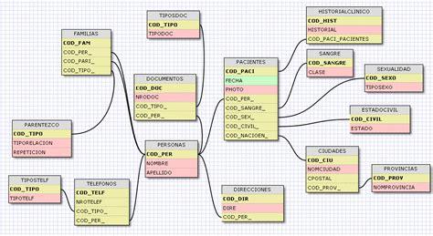 database schema design tool database schema design tool