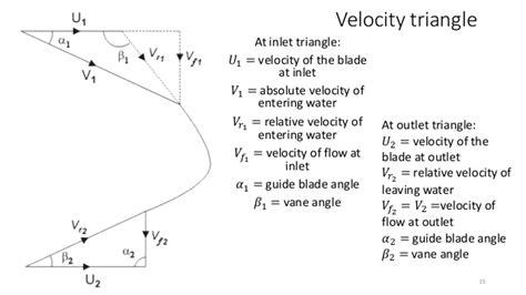 velocity diagram of pelton turbine francis turbine